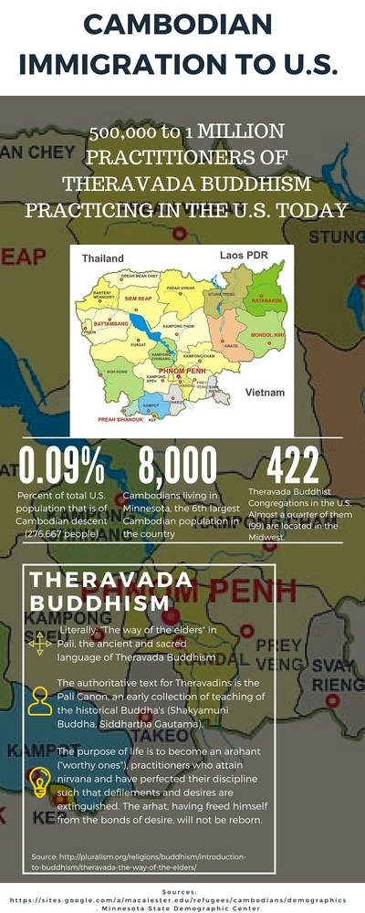 Cambodian Immigration to the U.S.