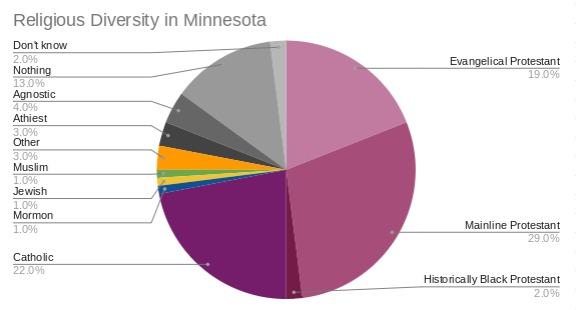 Religious Diversity in Minnesota