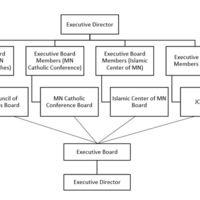 JRLC_DecisionStructure.JPG